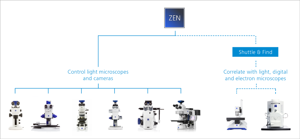 zen 2 core one interface for all zeiss microscopes
