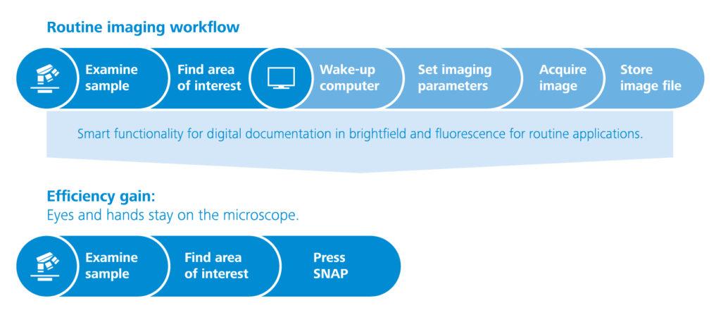 axiolab 5 smart microscopy concept